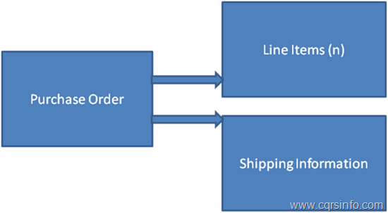 vista estructurada de un pedido